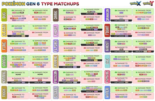 Type Matchups