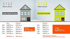 Figure 2. Energy use: Passive House vs. code-built house