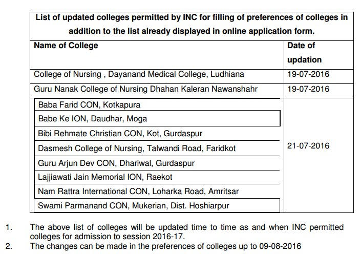 Nursing Colleges approved by INC