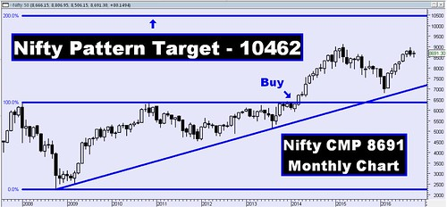 Nifty Pattern Monthly