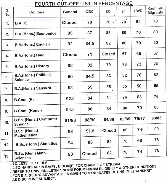 PGDAV College Fourth Cut Off List 2016
