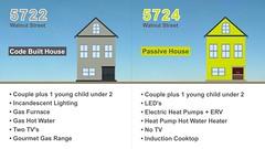 Figure 1. Details: Passive House vs. code-built house