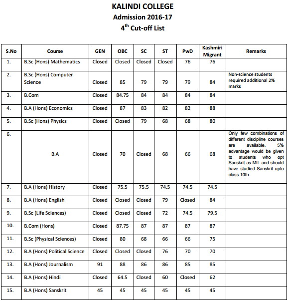 Kalindi College Fourth Cut Off List 2016