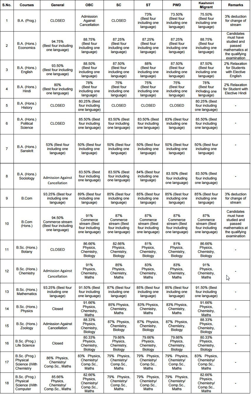 Maitreyi College Fourth Cut off list 2016