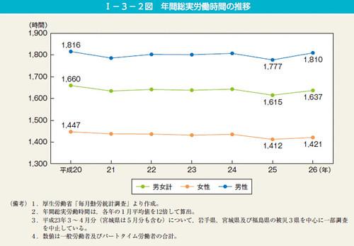 第2図 年間総実労働時間の推移