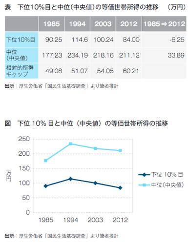 下位10%目と中位(中央値)の等価世帯所得の推移