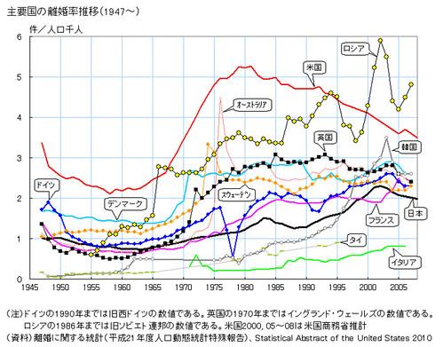 主要国の離婚率推移(1947〜)