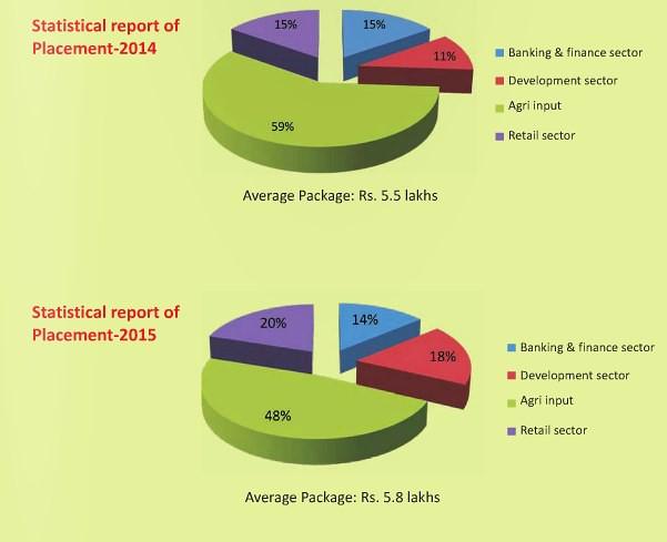 Agri Business Management Bikaner Placements
