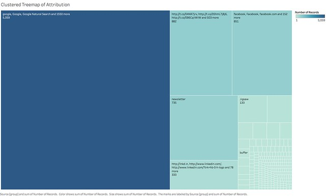 Clustered Treemap of Attribution.png