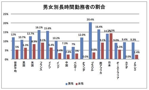 男女別長時間勤務者の割合