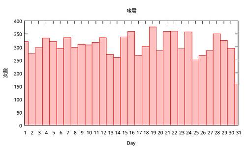 地震和day
